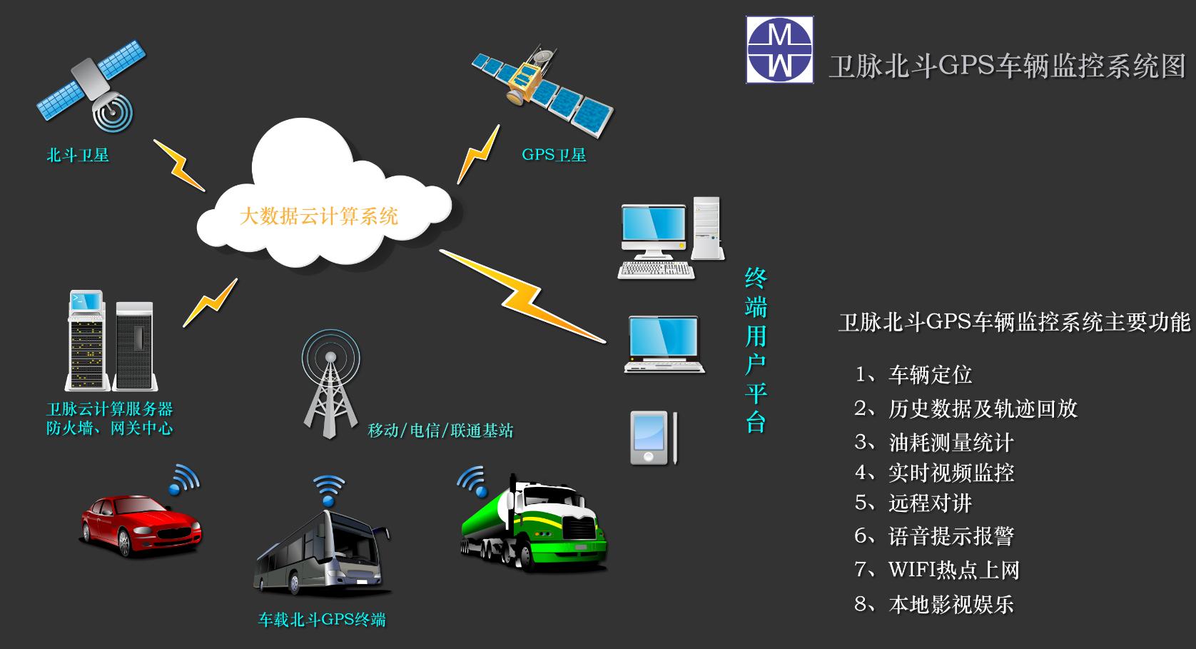 GPS北斗解決方案系统图
